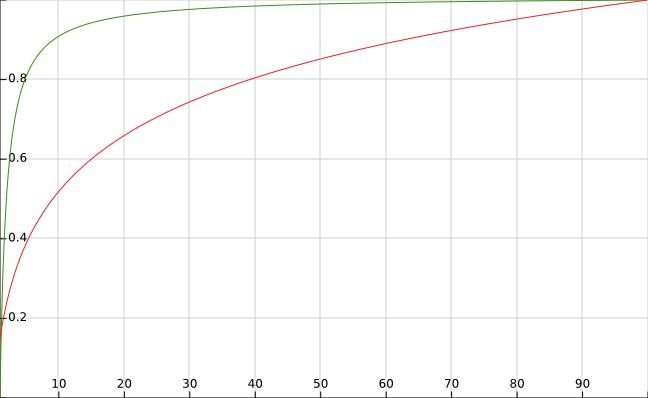 Regular depth buffer vs logarithmic depth buffer